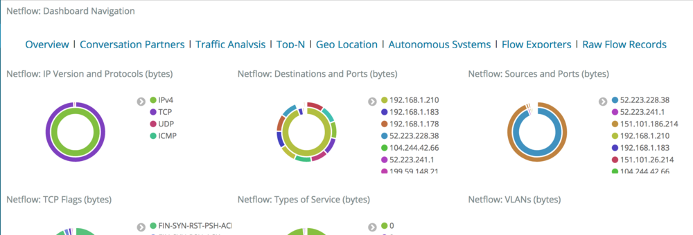 Logstash Netflow Overview Dashboard